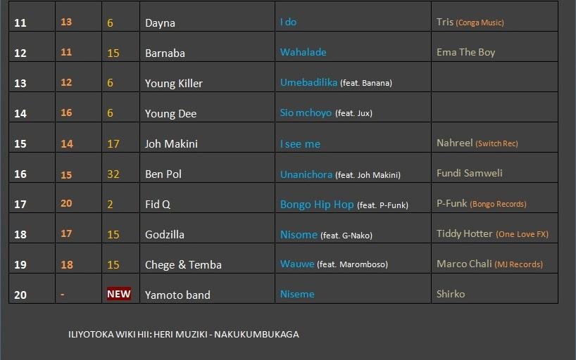 MMC: Top 20 ya Marimba Music Chart wiki hii (31/10/14)